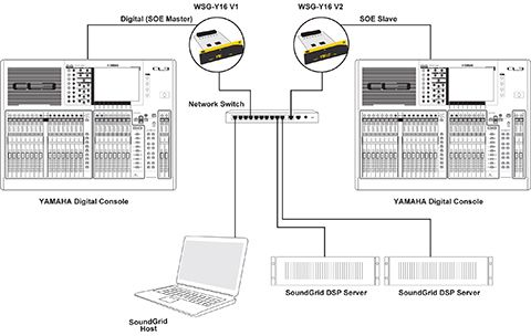 Processing, Recording and Networking with Two Consoles